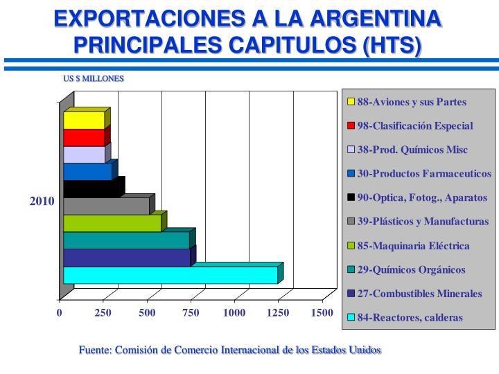 EXPORTACIONES A LA ARGENTINA