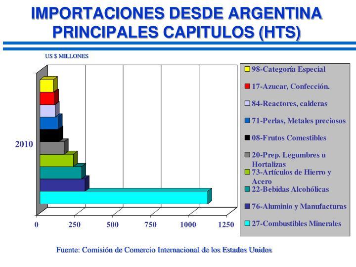 IMPORTACIONES DESDE ARGENTINA