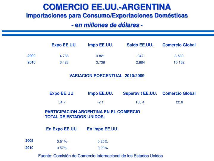 COMERCIO EE.UU.-ARGENTINA