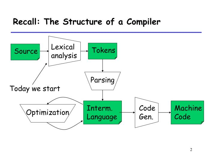 Recall the structure of a compiler