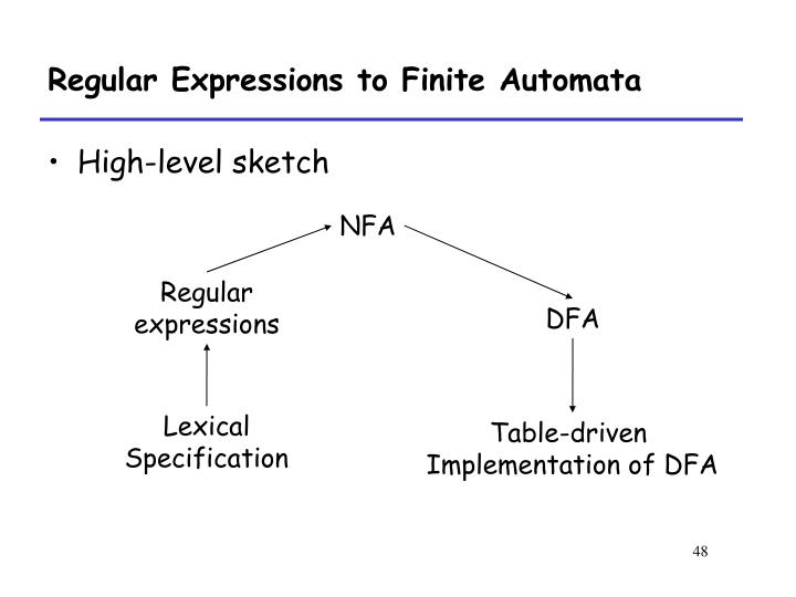 Regular Expressions to Finite Automata