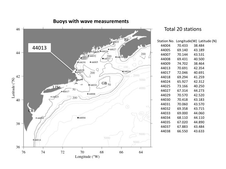 Buoys with wave measurements