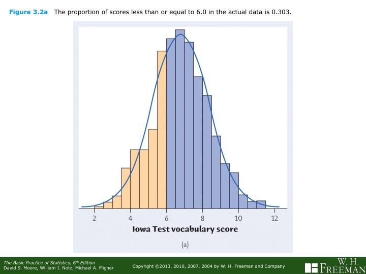 Figure 3 2a the proportion of scores less than or equal to 6 0 in the actual data is 0 303