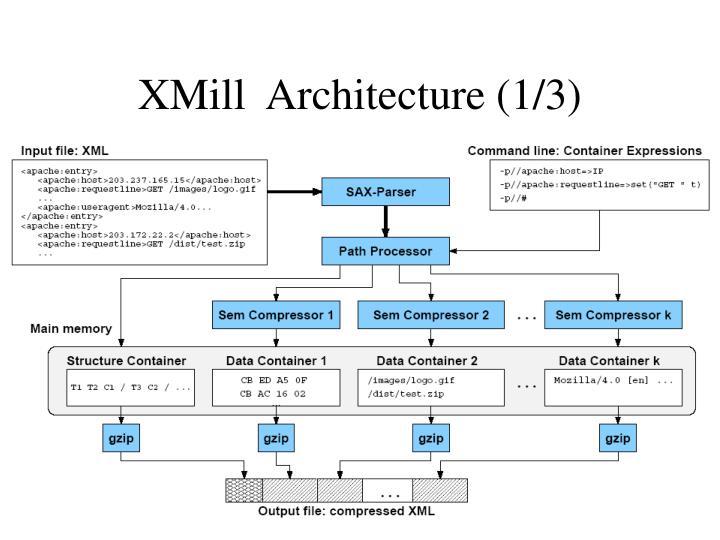 XMill  Architecture (1/3)