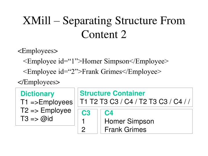 XMill – Separating Structure From Content 2