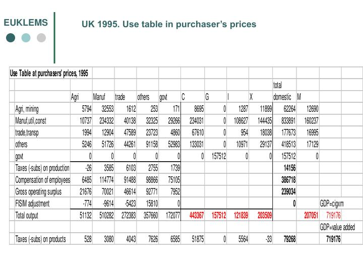UK 1995. Use table in purchaser's prices