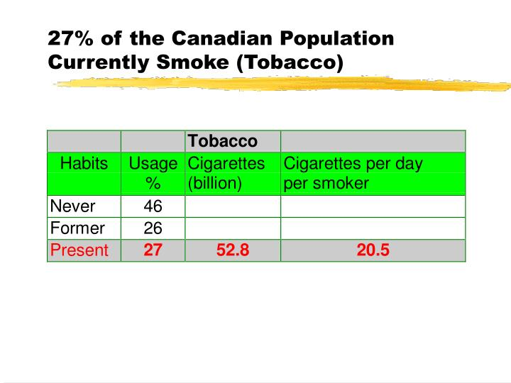 27% of the Canadian Population Currently Smoke