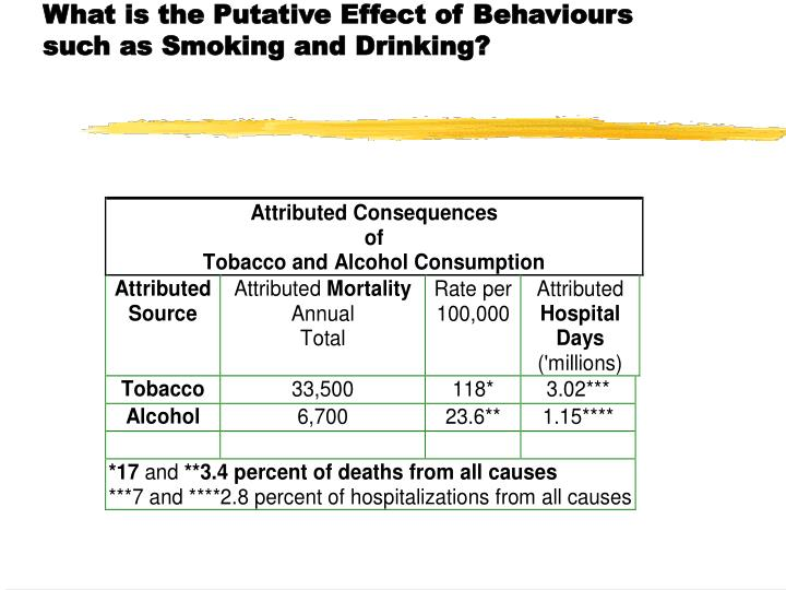 What is the Putative Effect of Behaviours such as Smoking and Drinking?