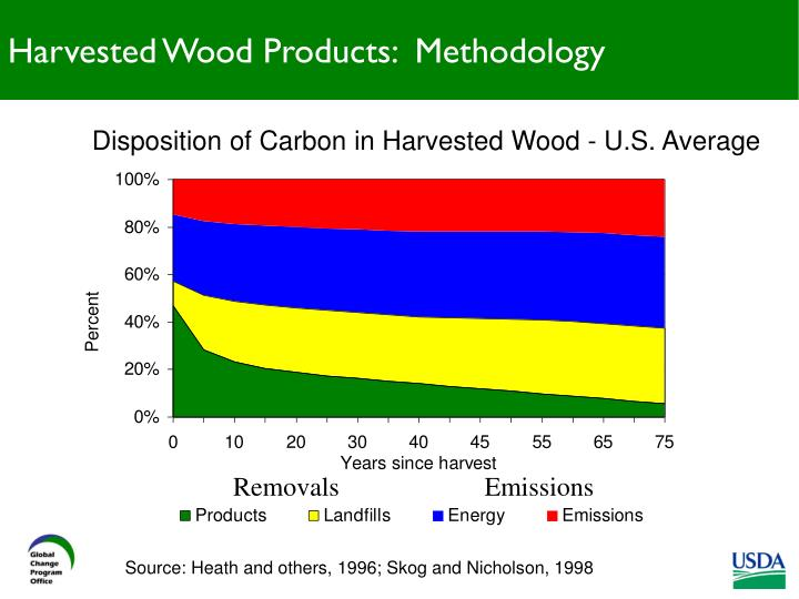 Harvested Wood Products:  Methodology