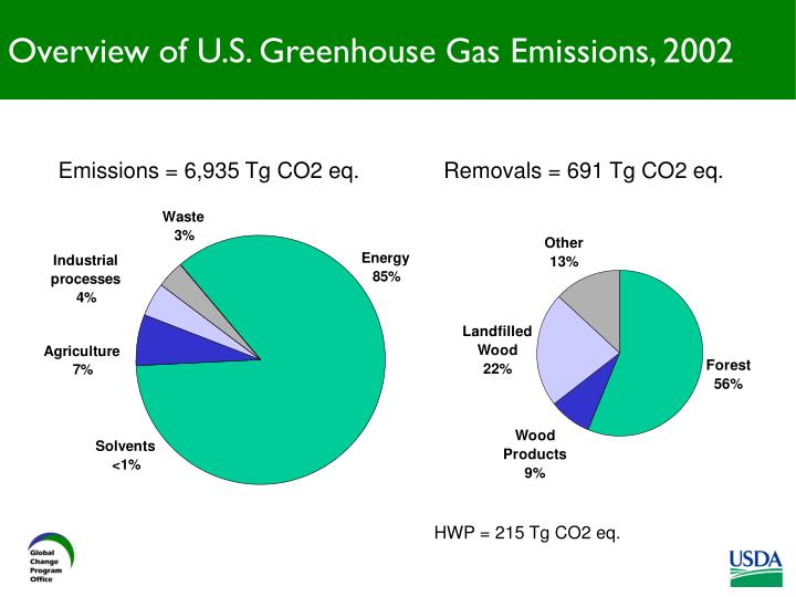 Overview of U.S. Greenhouse Gas Emissions, 2002