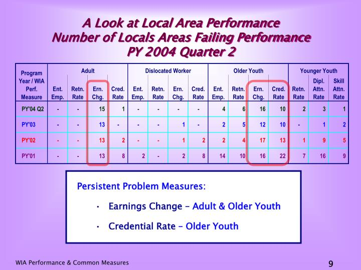 A Look at Local Area Performance