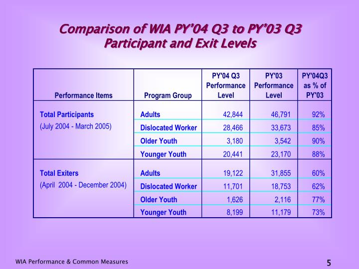 Comparison of WIA PY'04 Q3 to PY'03 Q3