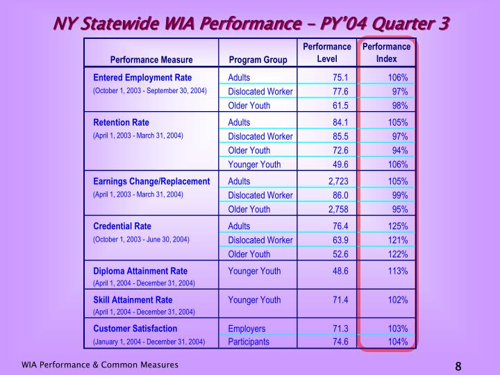 NY Statewide WIA Performance – PY'04 Quarter 3