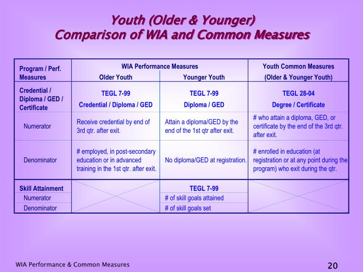 Youth (Older & Younger)