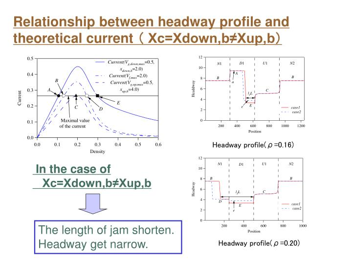 Relationship between headway profile and
