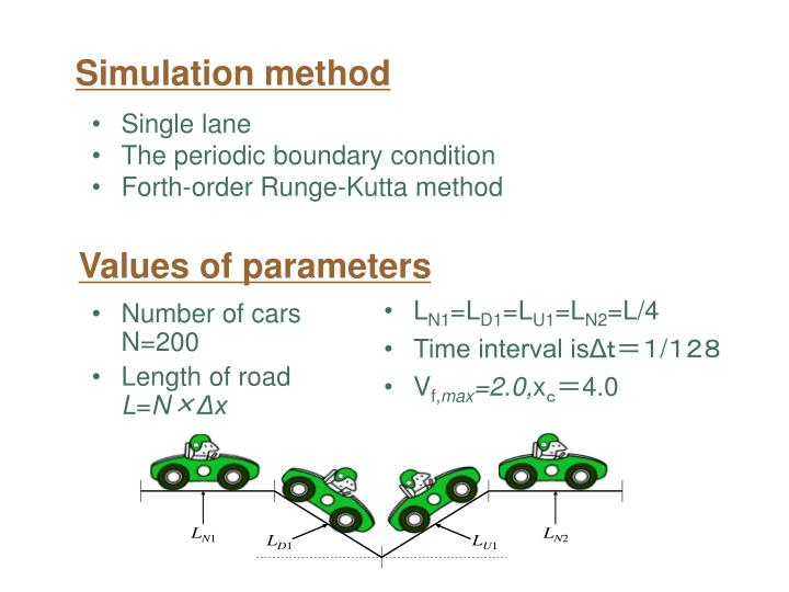Simulation method