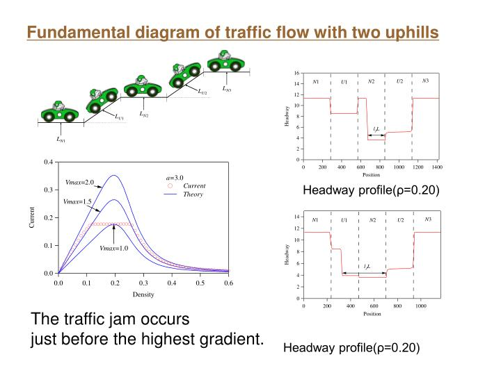 Fundamental diagram of traffic flow with two uphills