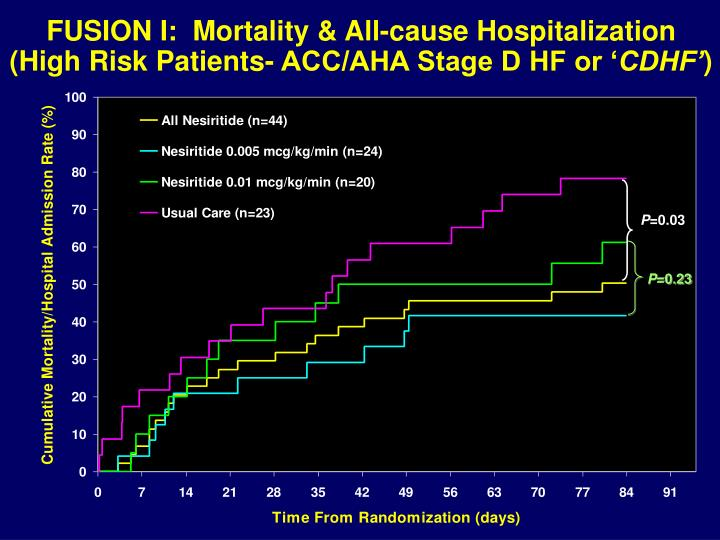 FUSION I:  Mortality & All-cause Hospitalization (High Risk Patients- ACC/AHA Stage D HF or '