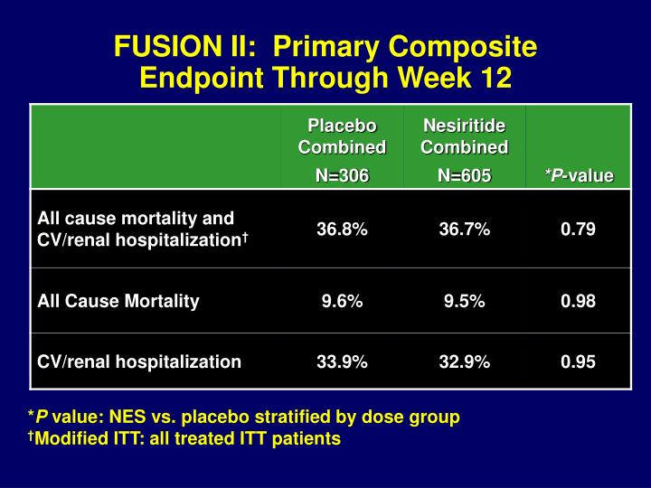 FUSION II:  Primary Composite Endpoint Through Week 12