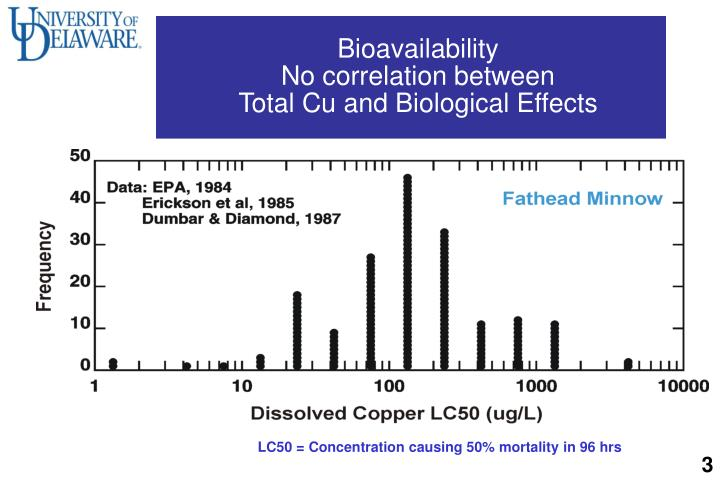 Bioavailability no correlation between total cu and biological effects