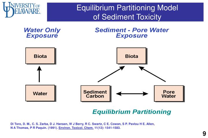 Equilibrium Partitioning Model