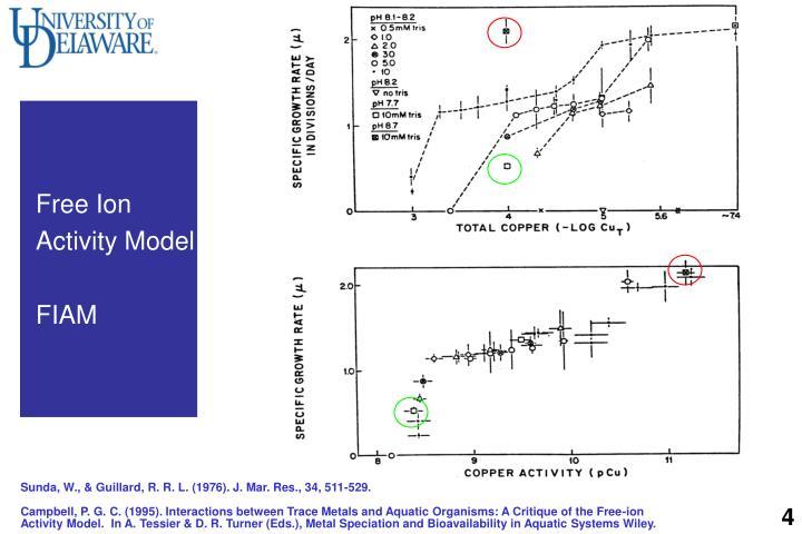 Free Ion Activity Model