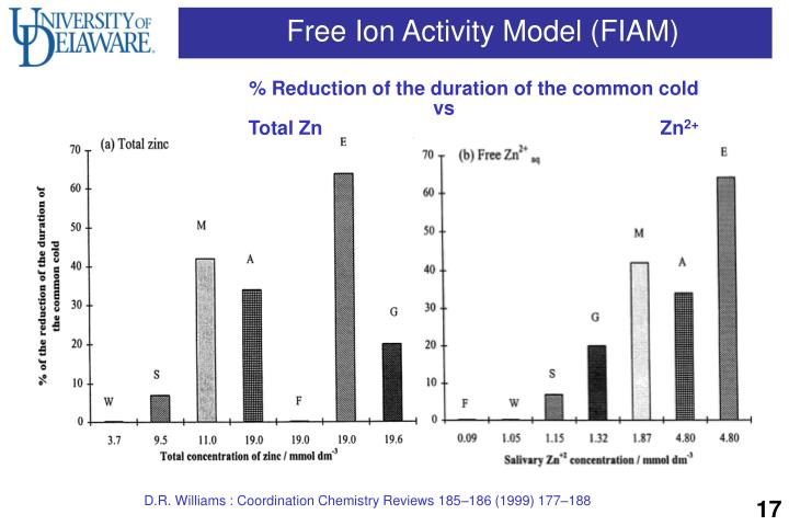Free Ion Activity Model (FIAM)