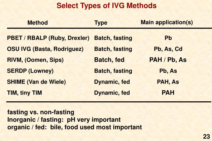 Select Types of IVG Methods