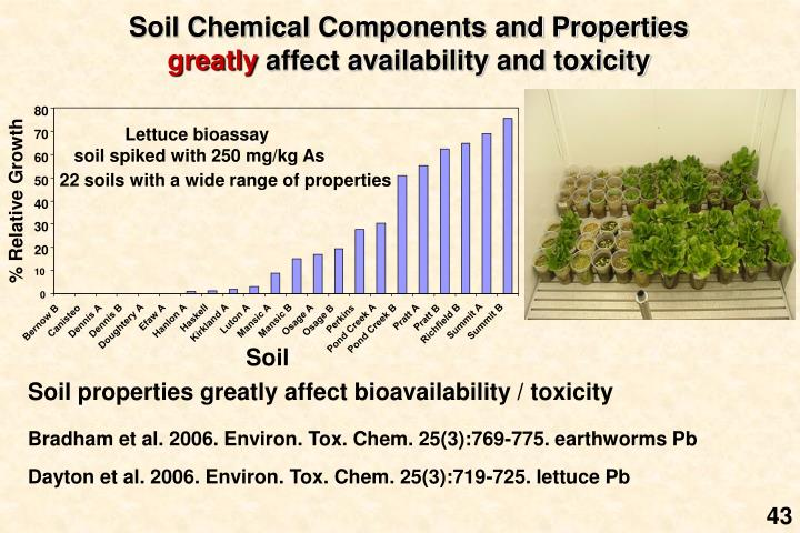 Soil Chemical Components and Properties