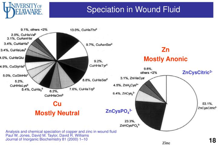 Speciation in Wound Fluid