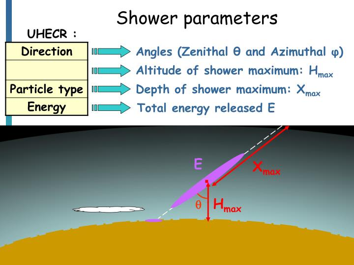 Shower parameters