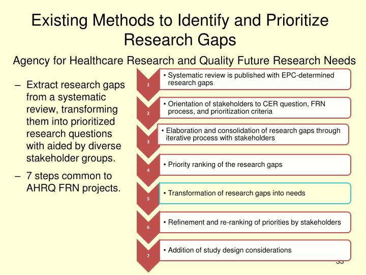 Existing Methods to Identify and Prioritize Research Gaps