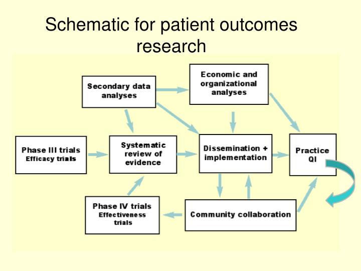 Schematic for patient outcomes research
