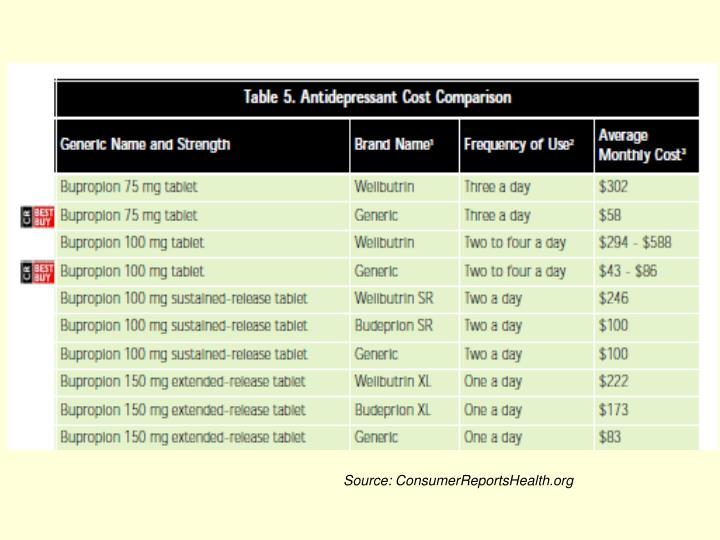 Source: ConsumerReportsHealth.org