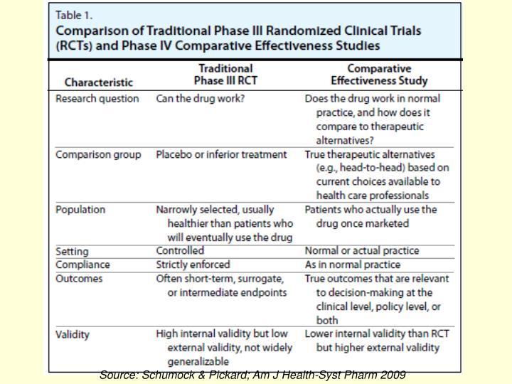 Source: Schumock & Pickard; Am J Health-Syst Pharm 2009