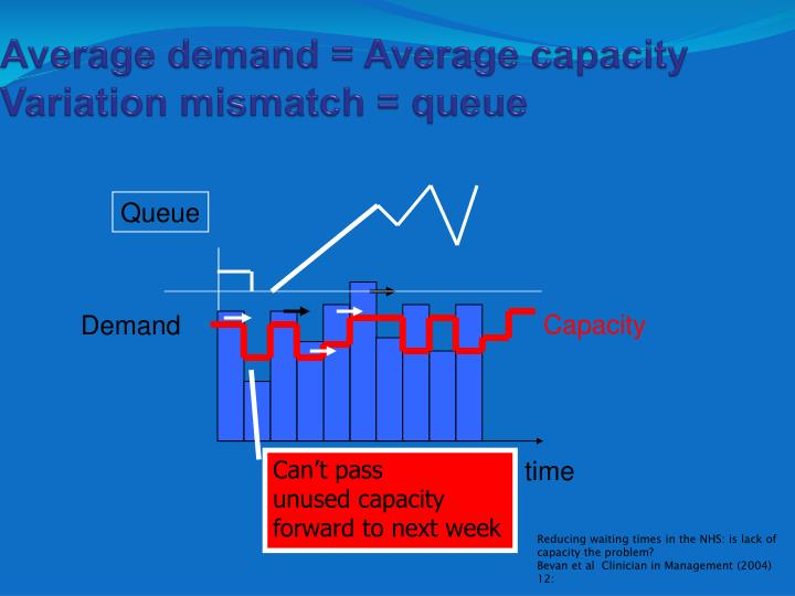 Average demand = Average capacity