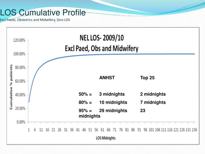LOS Cumulative Profile
