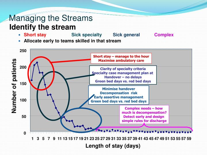 Managing the Streams