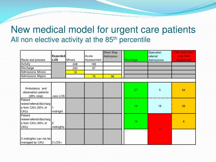 New medical model for urgent care patients