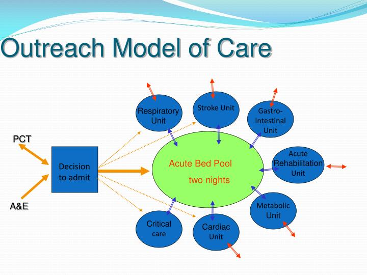 Outreach Model of Care