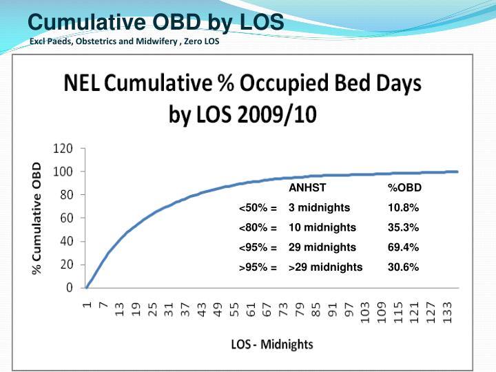 Cumulative OBD by LOS