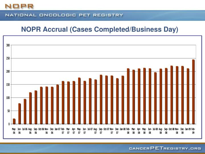 NOPR Accrual (Cases Completed/Business Day)