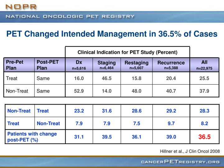 PET Changed Intended Management in 36.5% of Cases