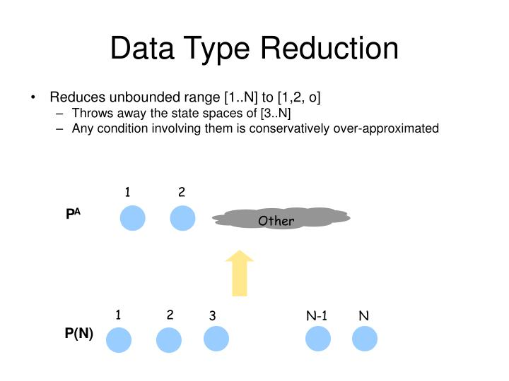 Data Type Reduction