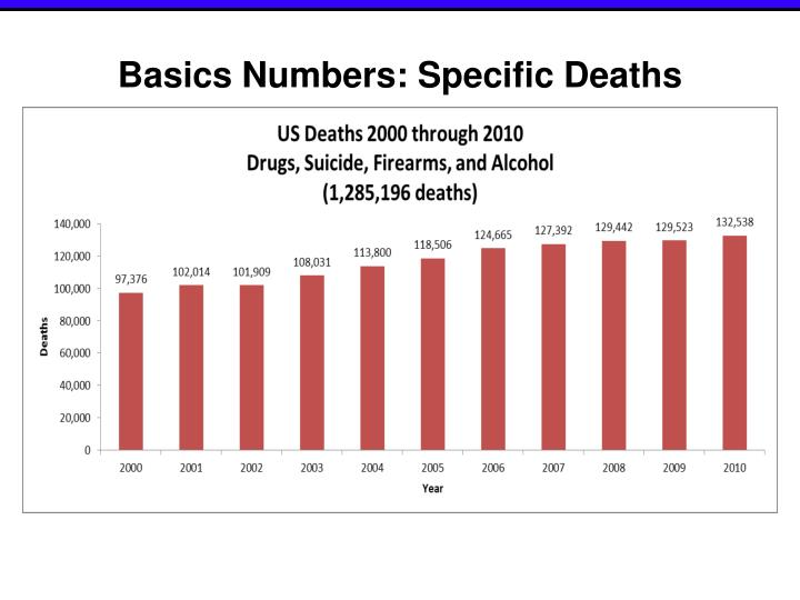Basics Numbers: Specific Deaths