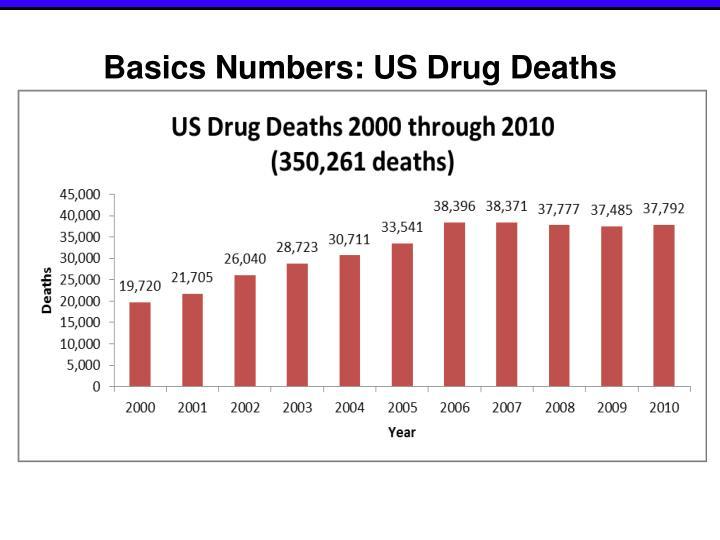 Basics Numbers: US Drug Deaths