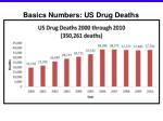 basics numbers us drug deaths