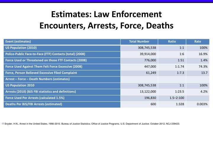 Estimates: Law Enforcement