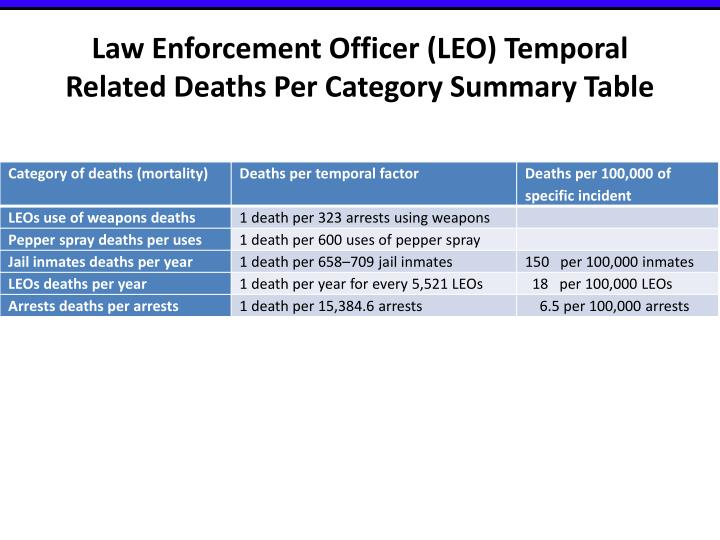 Law Enforcement Officer (LEO) Temporal Related Deaths Per Category Summary Table