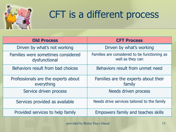CFT is a different process